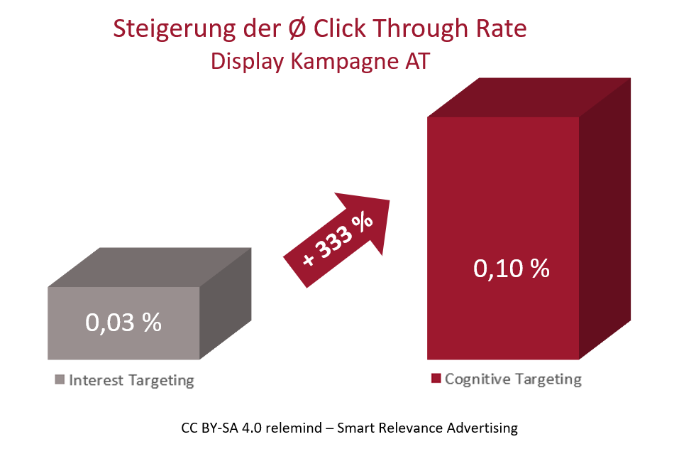 Steigerung der Click Through Rate