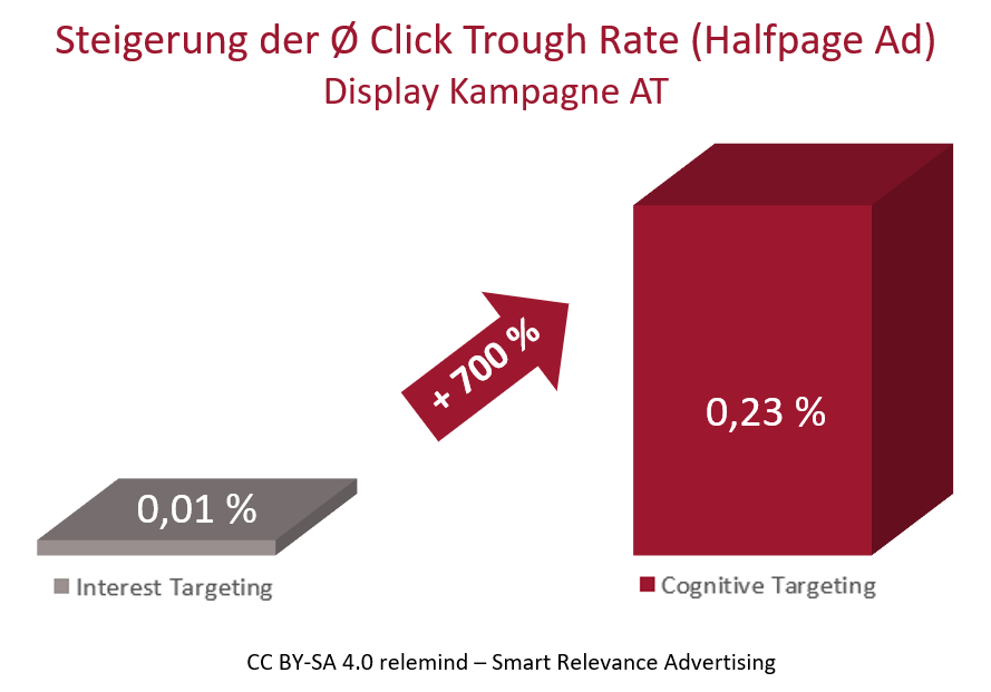 Steigerung der Click Through Rate im Halfpage Ad