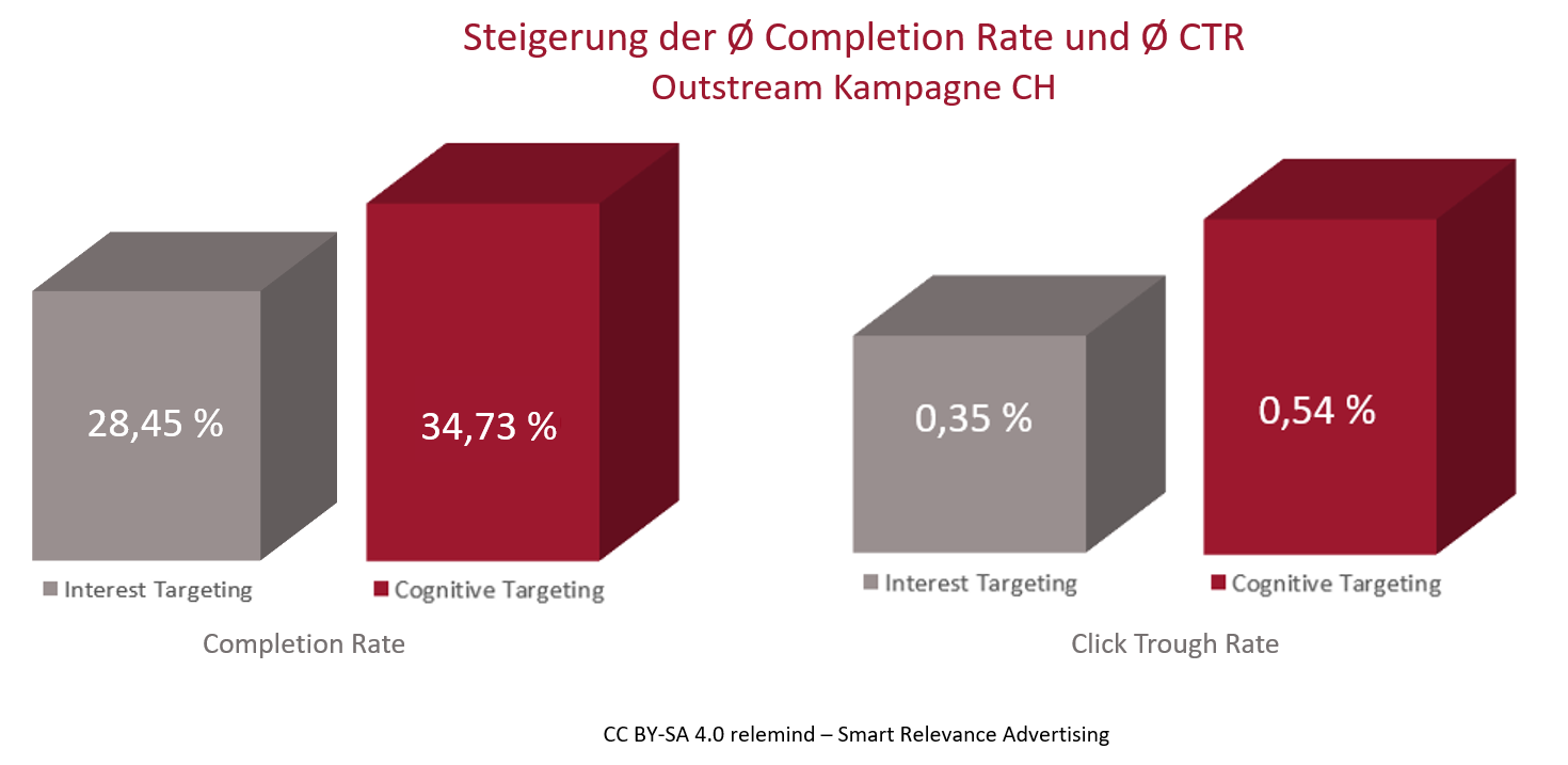 Steigerung der Completion Rate und Click Through Rate
