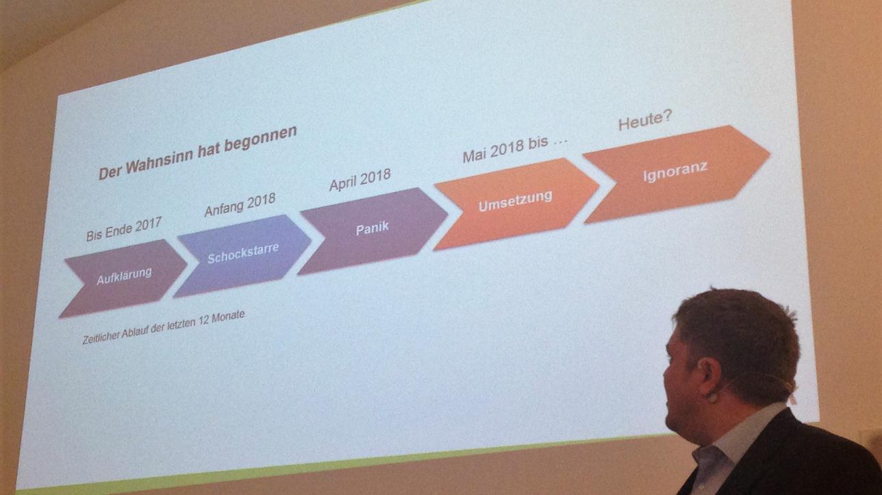 Zeitlicher Ablauf der letzten 12 Monate DSGVO
